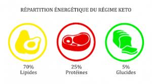 Keto Regime - voor gewichtsverlies - forum - kruidvat - effecten